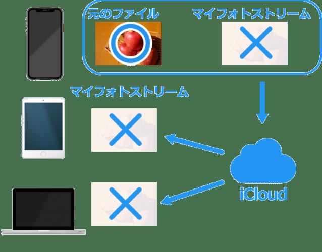 マイフォトストリームの画像を消しても元のファイルは残る01