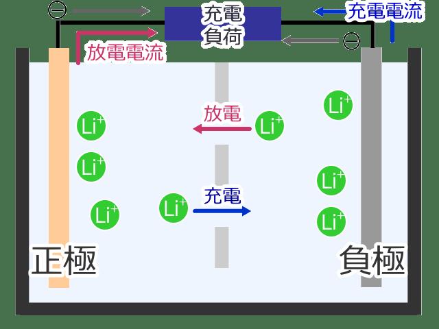 リチウムイオン電池の仕組み