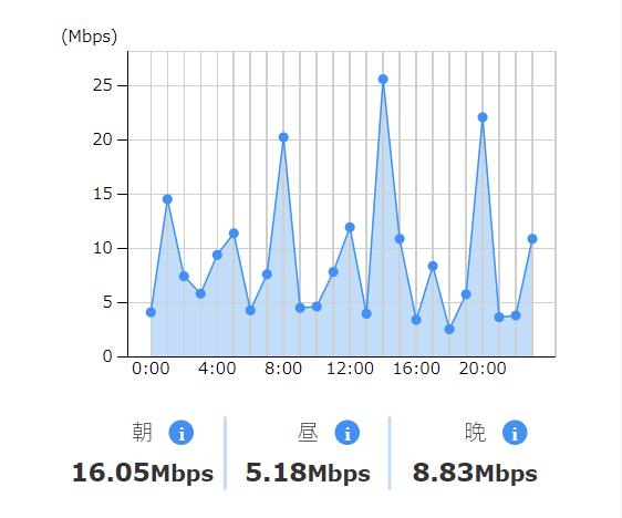 LinksMate-通信速度確認