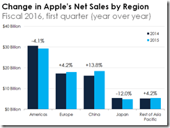 apple-sales_large[1]