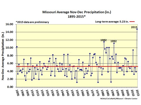 missouri average precipitation in november and decmber from 1895 to 2015