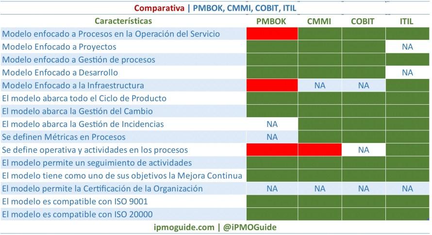 Comparativa, PMBOK, CMMI, COBIT, ITIL