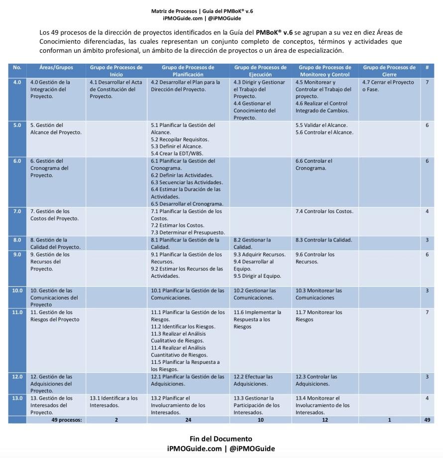 iPMOGuide Guía PMBoK® v.6 Matriz de Procesos