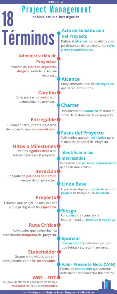 infografía | Los 18 términos mas utilizados en Project Management