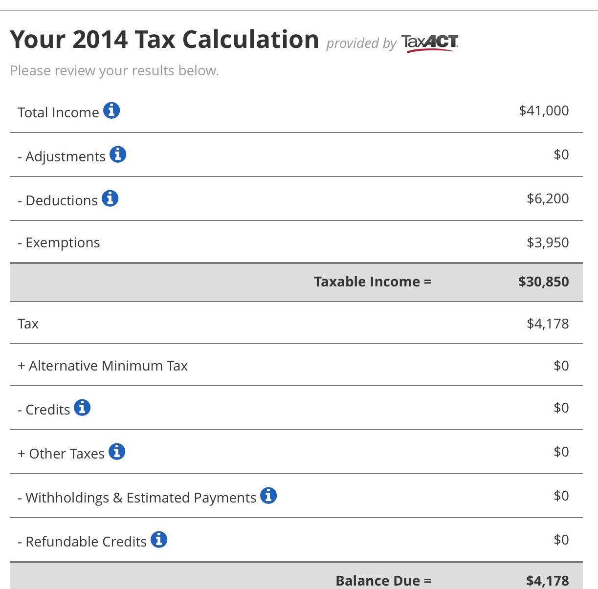How To Calculate Alternative Minimum Tax