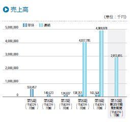 IPO 日本スキー場開発 売り上げ