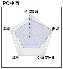 IPO PCI ホールディングス レーダー