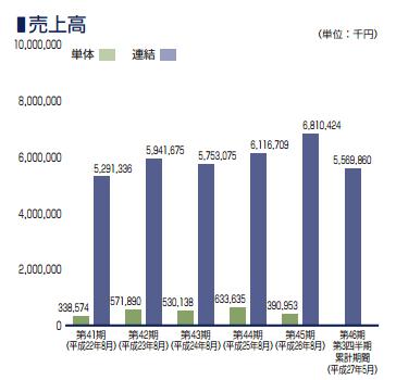 JESCO IPO 売り上げ