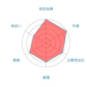 バリューデザイン レーダー