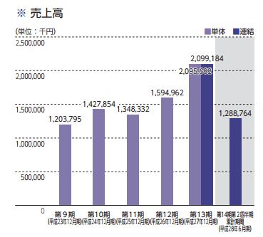 g-factory-%e5%a3%b2%e3%82%8a%e4%b8%8a%e3%81%92