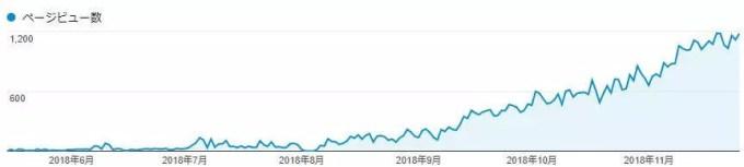 GoogleAnalyticsのデータ