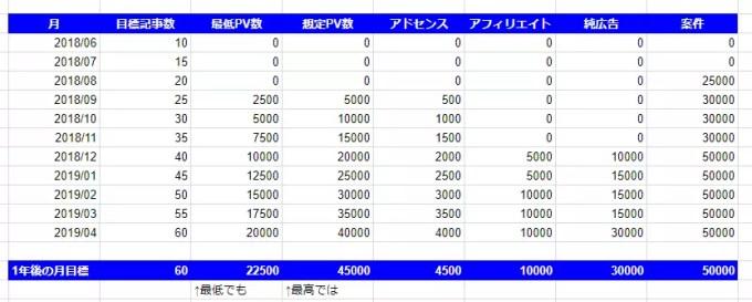ブログ目標記事数・PV数・アドセンス&アフィリエイト目標収入