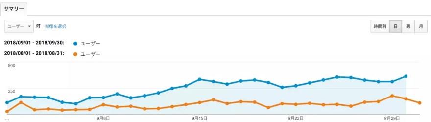 【運営報告】ブログを立ち上げて4ヶ月!のアクセス推移