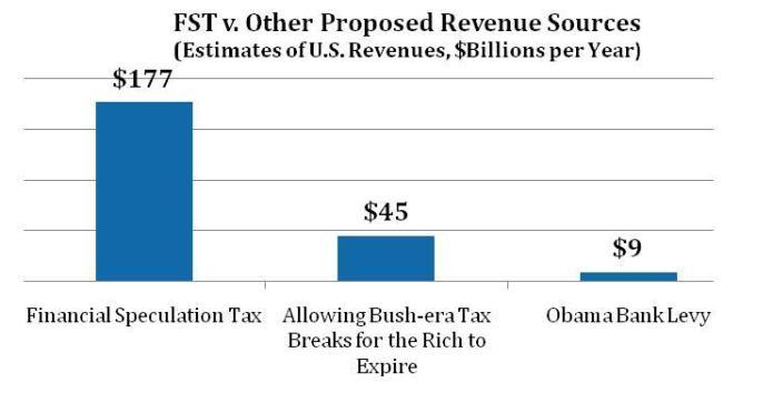 FST vs. Other Proposed Revenue Sources