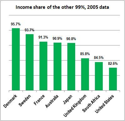 The Other 99 Percent: How the U.S. Compares