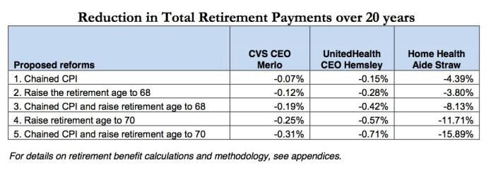 Reduction in Total Retirement Payments