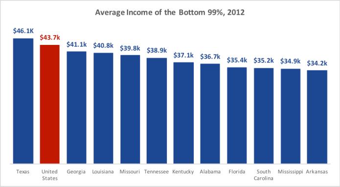 priester-chart-average-income-bottom-99