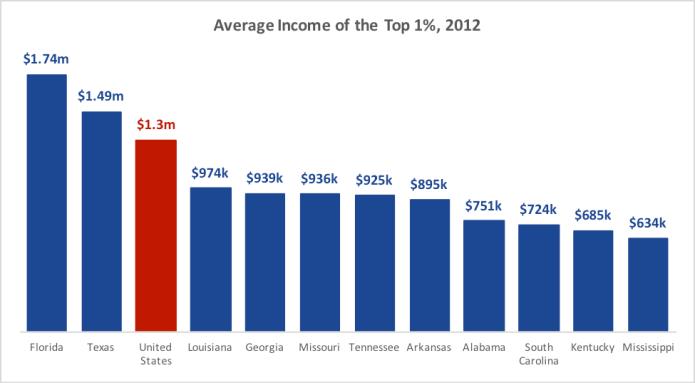 priester-chart-average-income-top-1