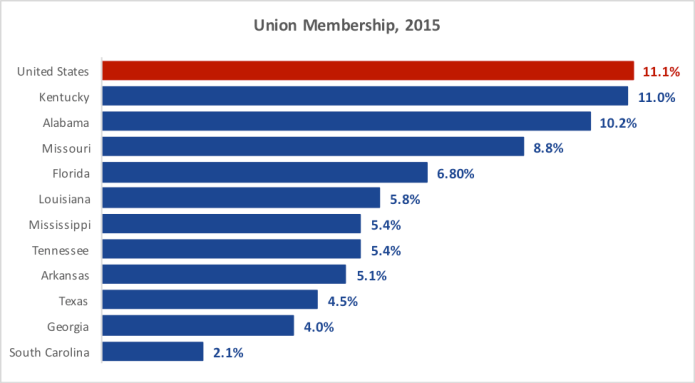 priester-chart-union-membership