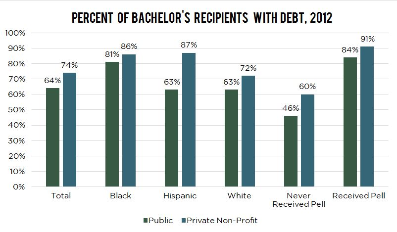 F1.6-Percent-Bachelors-with-debt