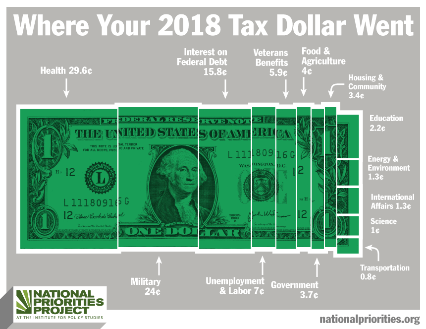 Tax Day 2019: Where Your Personal Income Taxes Were Spent in 2018