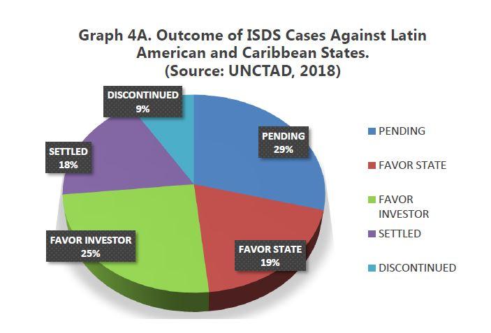 ISDS chart 4A
