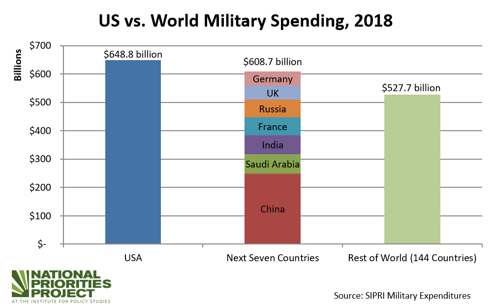 The U.S. Spends More on Its Military Than 144 Countries Combined ...