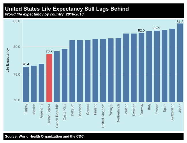 US-life-expectancy