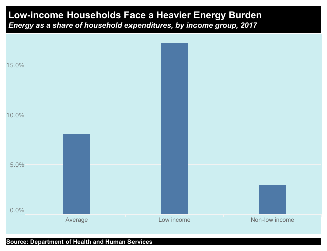 low income households face a heavier energy burden