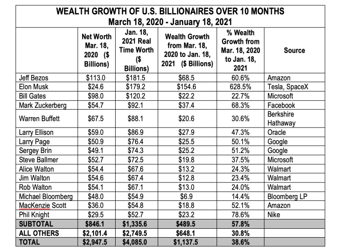 WEALTH GROWTH OF U.S. BILLIONAIRES OVER 10 MONTHS March 18, 2020 - January 18, 2021