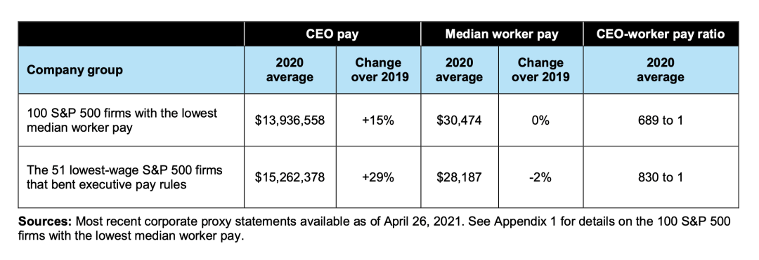 CEO pay versus median worker pay