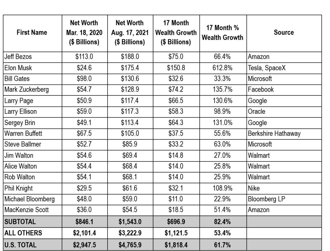 Chart depicting latest billionaire wealth figures.