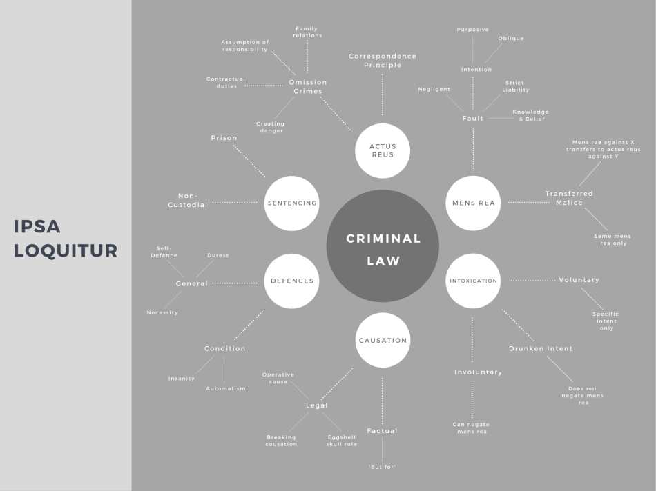 criminal law mind map grey