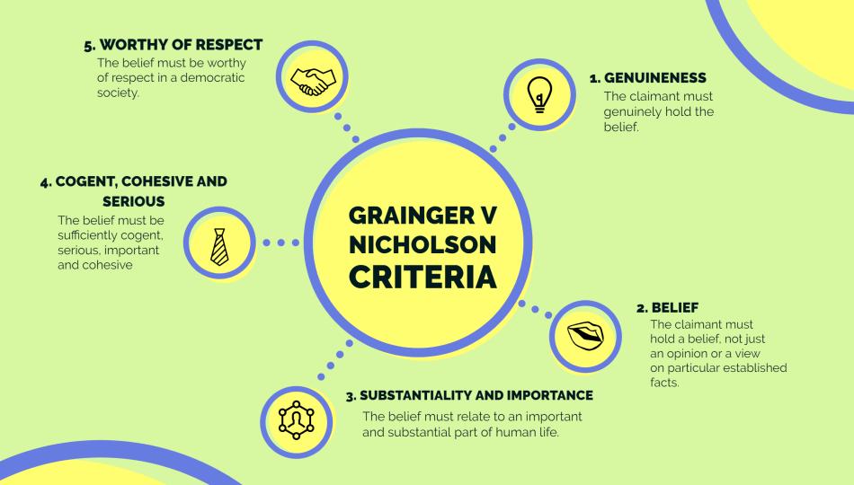 Grainger v Nicholson 'Belief' criteria