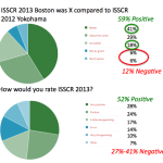 Polling: ISSCR 2013 meeting clearly better than last year's