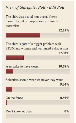 shirtgate-shirtstorm-poll