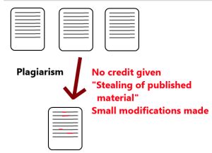 plagiarism as a blogger