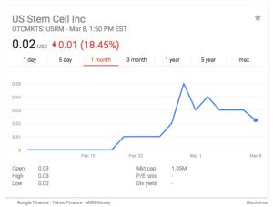US Stem Cell Inc Stock USRM
