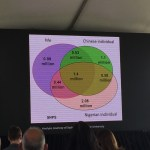 10 takeaways from Future of Genomic Medicine meeting