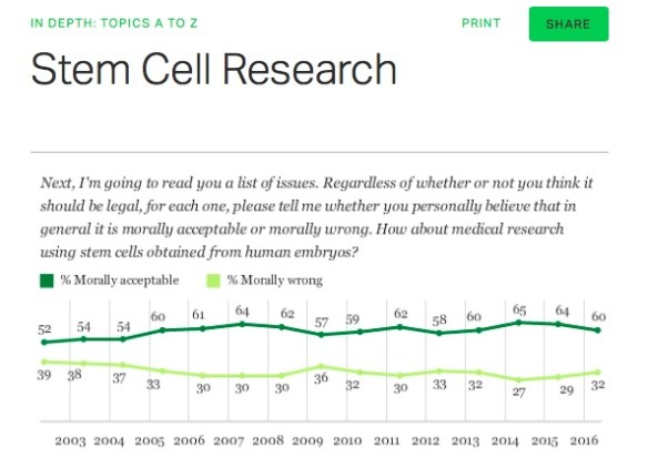 Gallup Poll embryonic stem cells