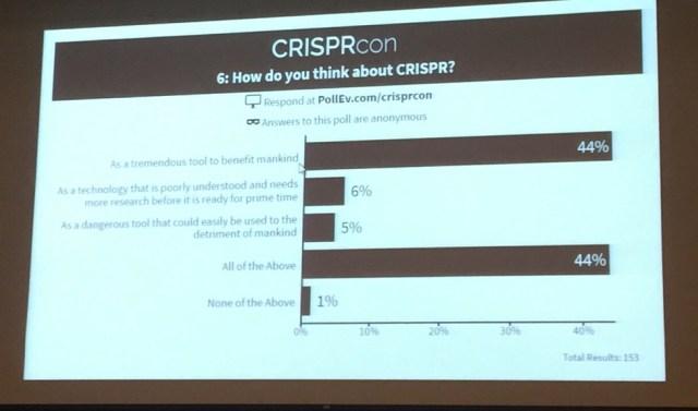 CRISPRcon poll