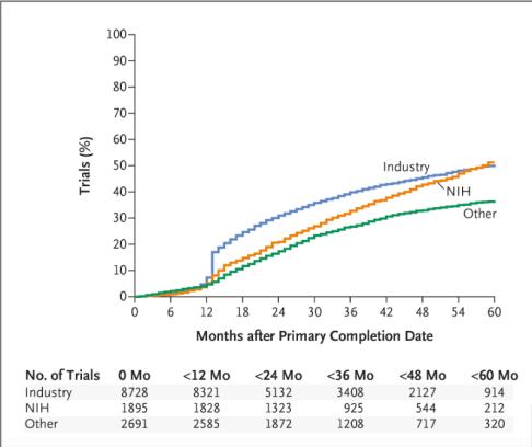 Figure 2, NEJM, Anderson et al on Clinicaltrials.gov 2015