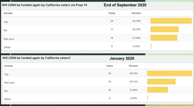 CIRM funding Proposition 14 polling