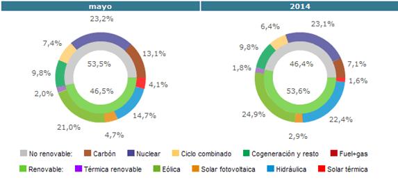 Gráfico de producción en proporción de energía
