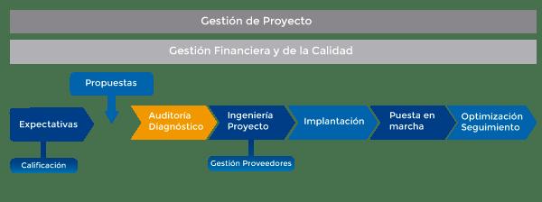Auditoria-Energia-esquema
