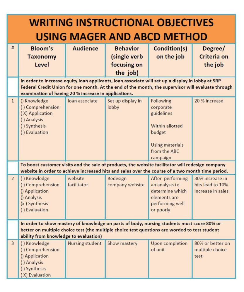 Mager and ABCD method: Writing behavioral objectives (2/3)