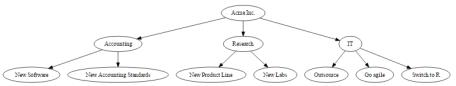 acme tree plot