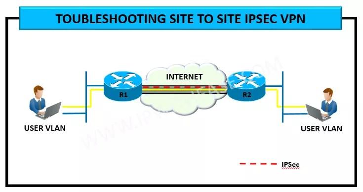 IPSEC SITE TO SITE VPN