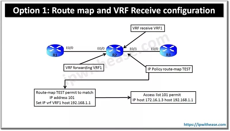 Route map and VRF Receive configuration