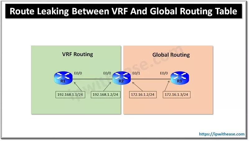 Route Leaking Between Global and VRF Routing Table
